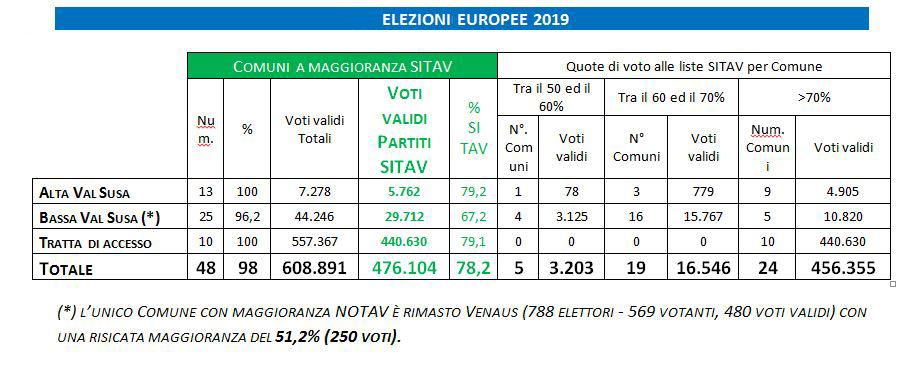 Tabella voto SITAV VALSUSA ELEZIONE EUROPEE 2019